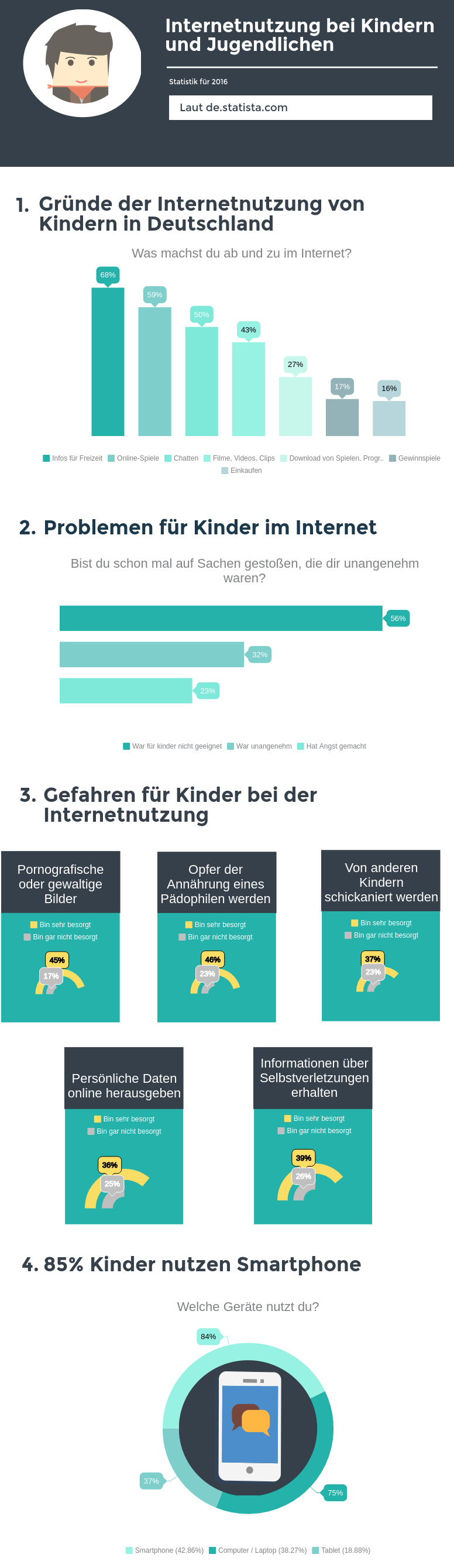 internetnutzung kinder