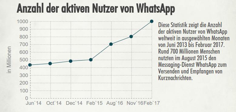 WhatsApp aktiven Nutzer