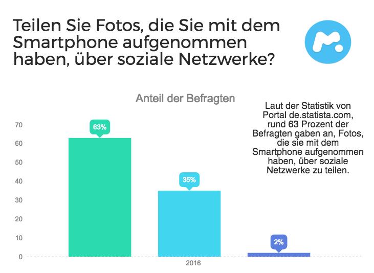 photos statistik