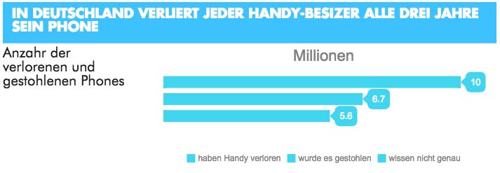 Handy verloren Statistik